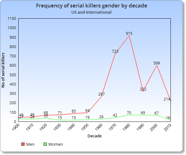 Frequency of serial killers gender by decade