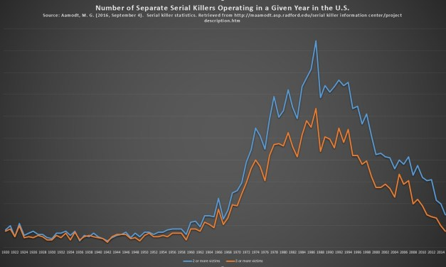 Number of Serial Killers Operating in a Given Year in the U.S.