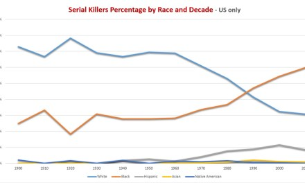 Frequency of serial Killers by Race and Decade