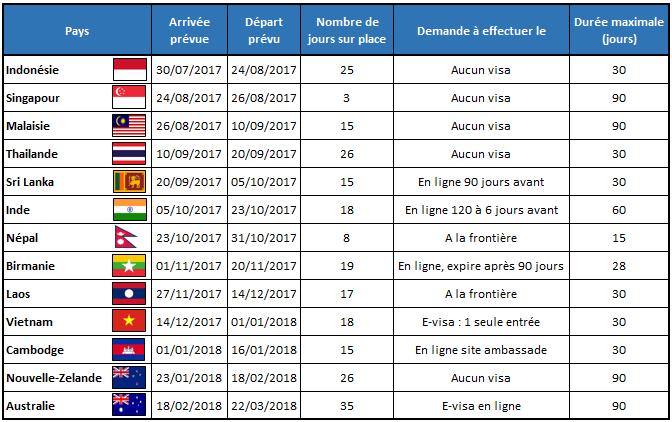serial-travelers-liste-visas(1)