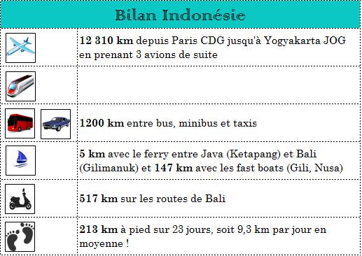 Bilan Indonésie