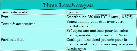 Tableau Nusa Lembongan