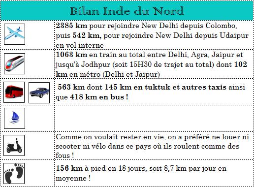 Bilan Inde du Nord