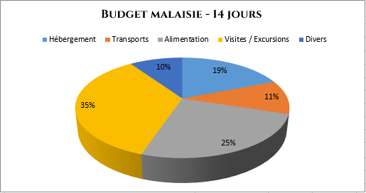 serial-travelers-malaisie-budget