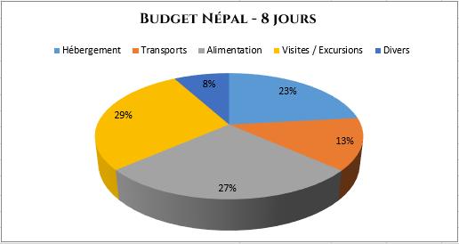 serial-travelers-nepal-budget