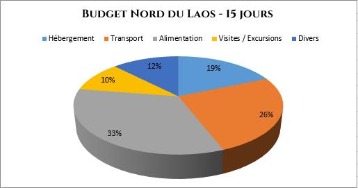 serial-travelers-laos-budget