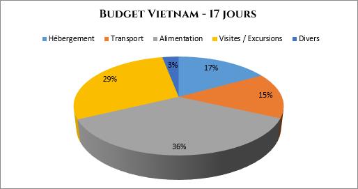 serial-travelers-vietnam-budget