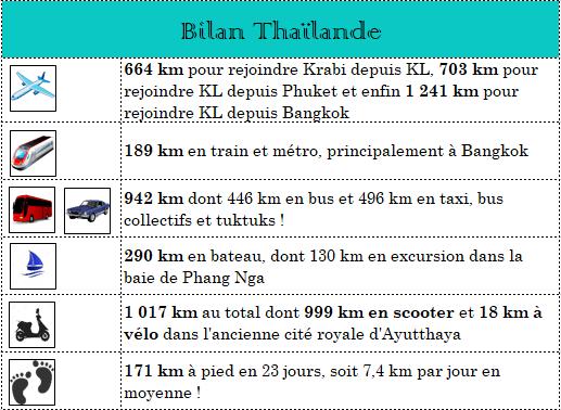 serial-travelers-bilan-thailande