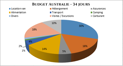 serial-travelers-australie-budget-final