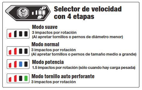 Atornillador de Impacto a Batería de Litio WH18DBDL2 selector velocidad