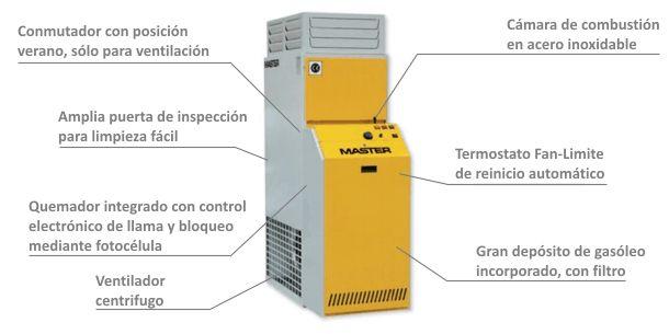 Generador de Aire Caliente Fijo de Combustión Indirecta de Gasóleo BF-75 caracteristicas