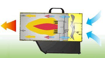 Calentador Portátil a Gas BLP-17M-DC sistema de combustión
