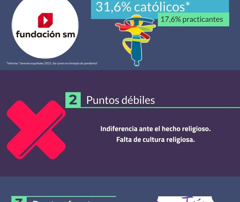 Anuncio del Kerigma a la juventud española