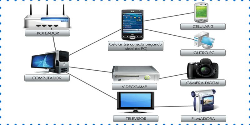 Como configurar rede wifi Windows?