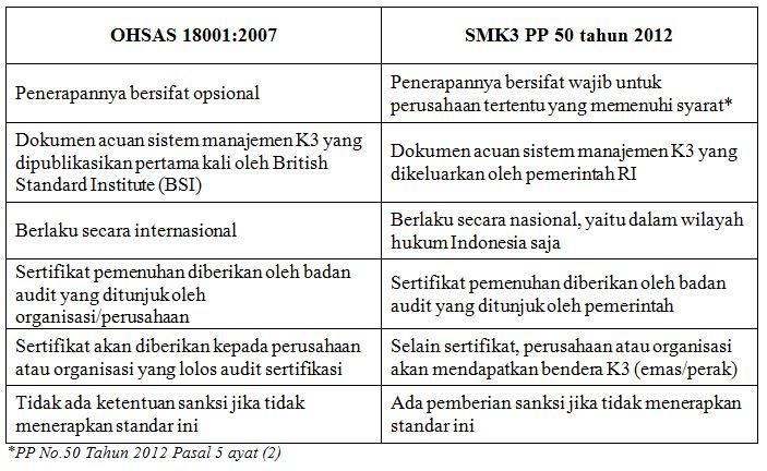 Capture perbedaan OHSAS dan SMK3