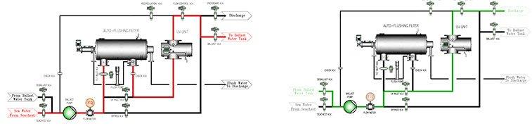 Image of Cyeco ballast water treatment process