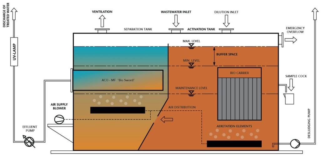 Diagram of the ACO Clarimar process