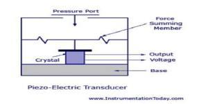 piezo-electric transducer