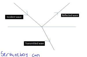 reflection_transmission_wave_boundary