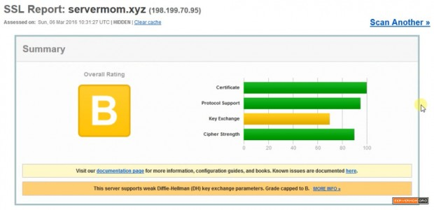 ssl test result vesta lets encrypt