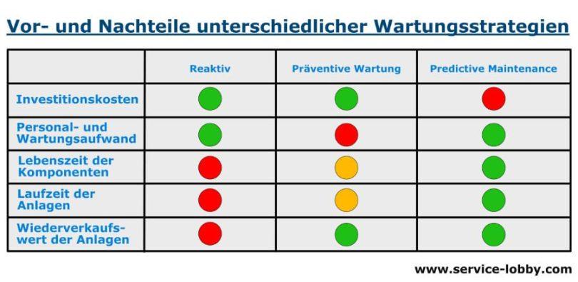 Predictive Maintenance - Nachteile und Vorteile