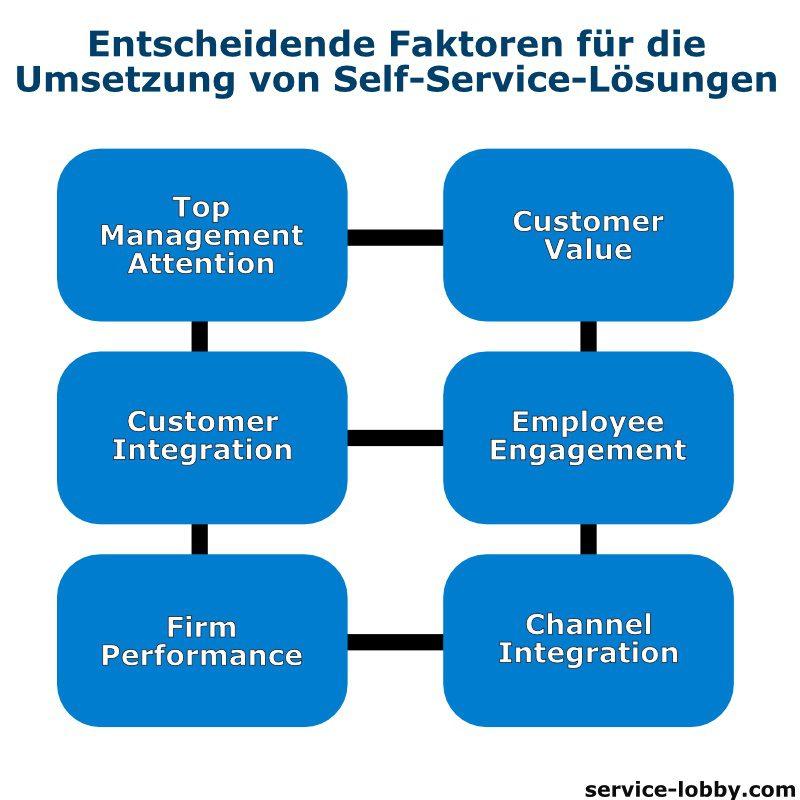 Die 6 entscheidenden Faktoren zur Umsetzung von Self-Service