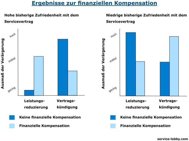 finanzielle Kompensation und Vertragszufriedenheit