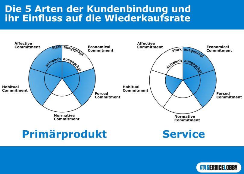 Arten der Kundenbindung - Wiederkaufsrate
