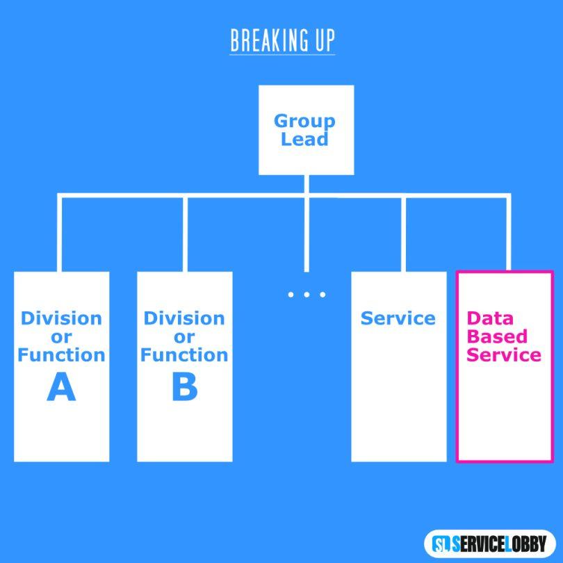Organigramm Breaking up