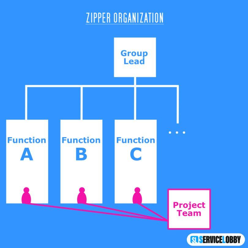 Organigramm Zipper Organization