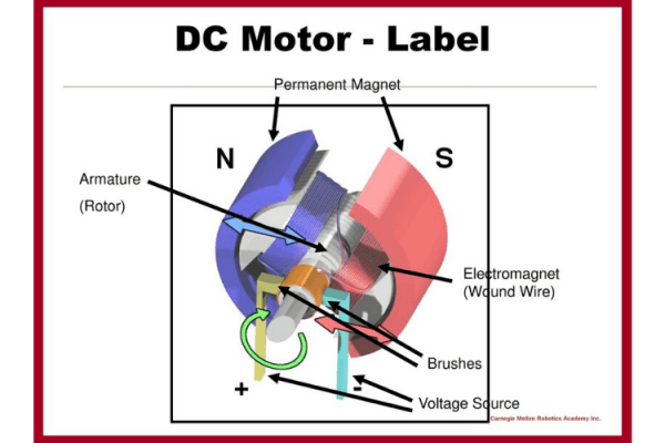 pengertian motor dc