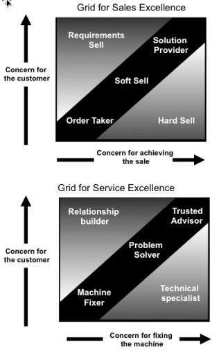 Service Grid