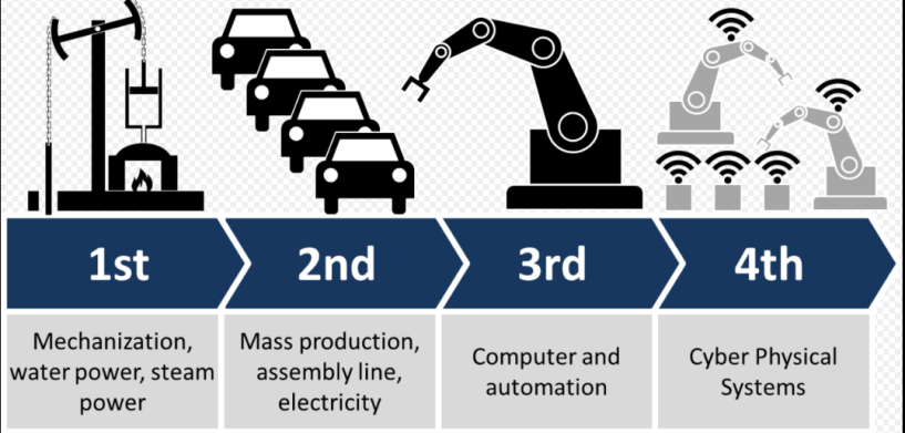 4 Industrial revolutions