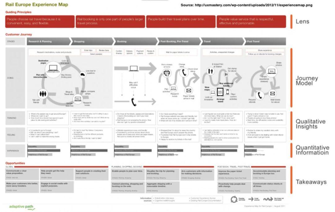 rail-europe-customer-journey-map