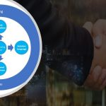 Trusted Advisor: Customer Success through Service Sales
