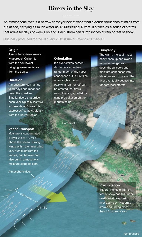 ¿Qué son los Ríos Atmosféricos?