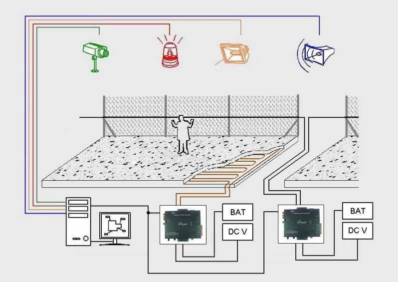 Admin tecnolog a de la seguridad page 3 for Instalacion de alarmas