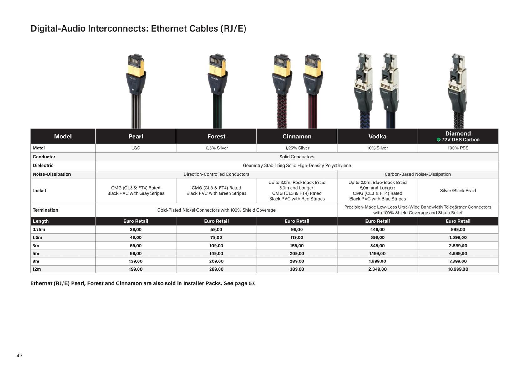 Ethernet Audioquest Vodka
