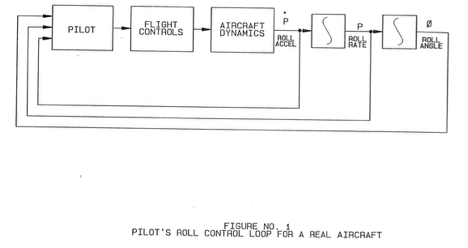 Figure 1 - Pilot's Roll Axis Control Loop for a Real Aircraft