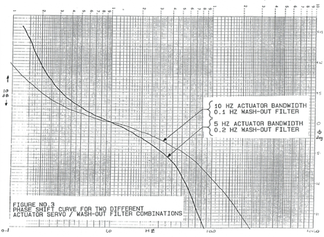 Figure 3 - Phase shift curve for two different actuator servo/washout filter combinations