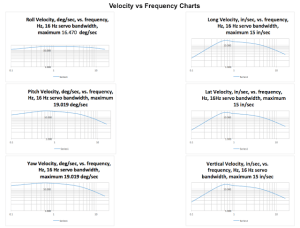 16Hz Velocities - Frequency Response of S&SI Motion Base Servo