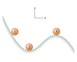 The object moving along a ramp is shown on the xy plane. The surface of the ramp has a curved shape. A local minimum and local maximum are shown, minimum being to the left of maximum. The object in position 2 is located at the minimum, the object in position 1 is located above and to the left of position 2, at the convex part of the curve, and the object in position 3 is located at the local maximum.