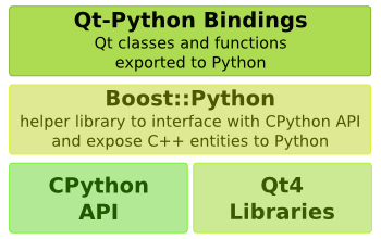 PySide architecture with Boost.Python