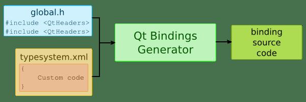 Binding Generator Scheme