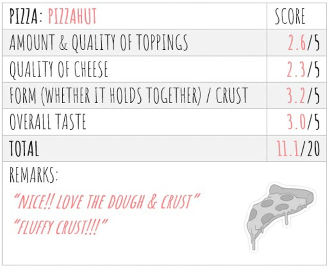 Pizza Taste Test Score 3