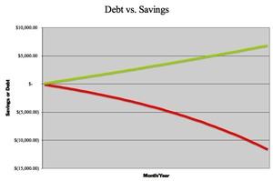 Debtsavings