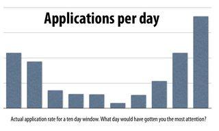 Applicationsperday