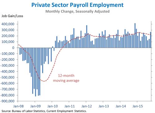 Jobs_110615_chart1