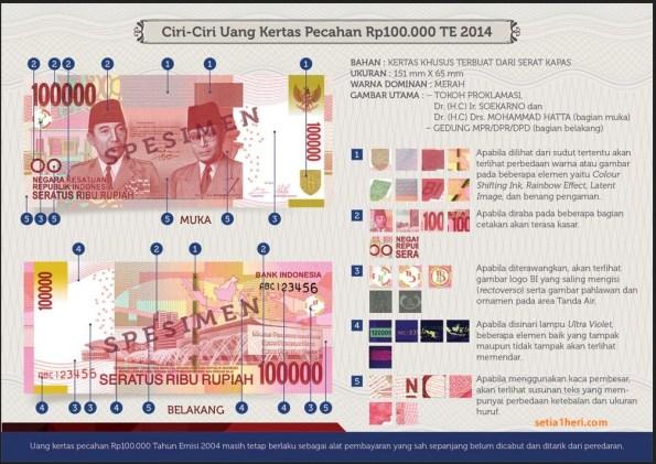 Uang kertas pecahan 100.000 tahun emisi 2014