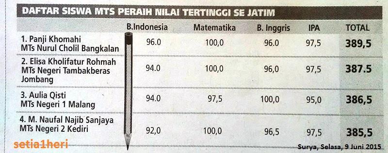 Daftar nama peraih nilai ujian nasional terbaik MTs se Provinsi Jawa Timur tahun 2015
